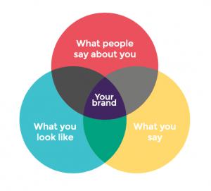 Diagram demonstrating branding strategy