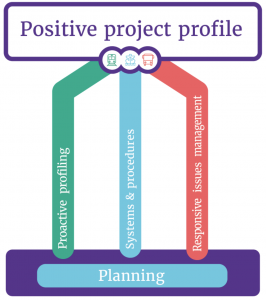 Stakeholder engagement positive project profile process chart