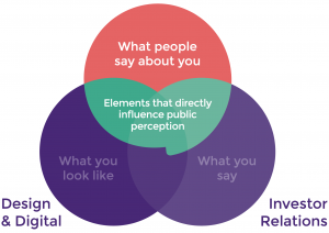 Brand Strategy Venn Diagram